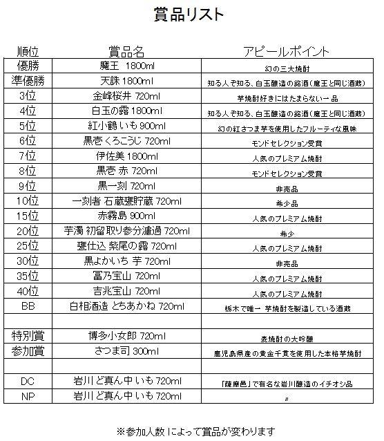 賞品リスト